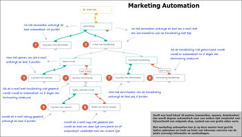 marketing automation strategie voor trainers en coaches